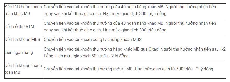 Biểu phí của App MBBank