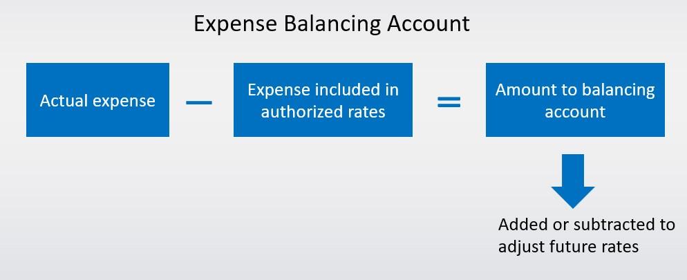Balancing account diagram