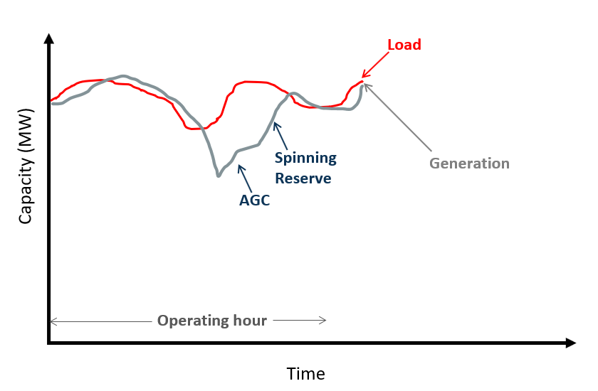 Use of AGC and Spinning Reserves During a Contingency Event