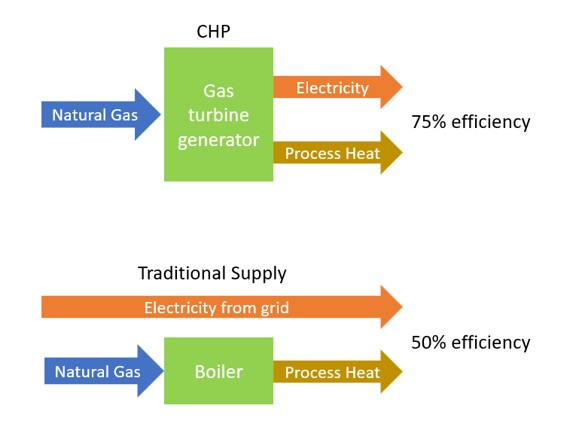 An example of CHP compared to traditional energy supply