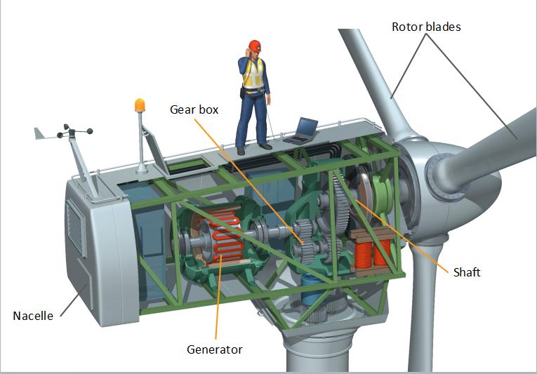 wind power diagram