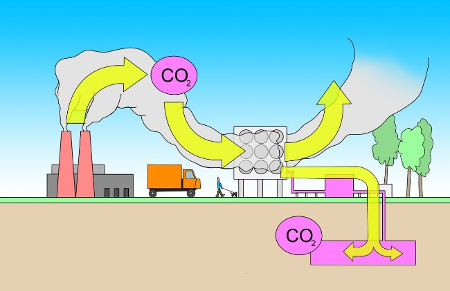 The concept of Carbon Capture and Storage