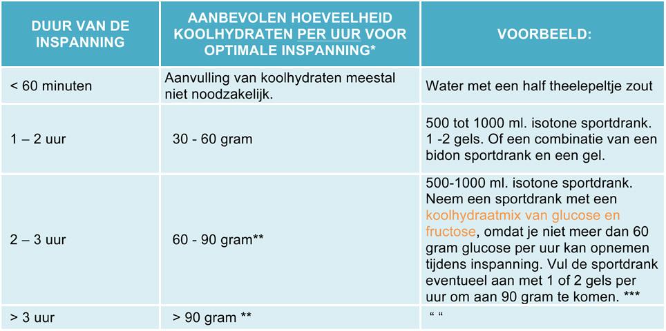 Sportvoeding tabel