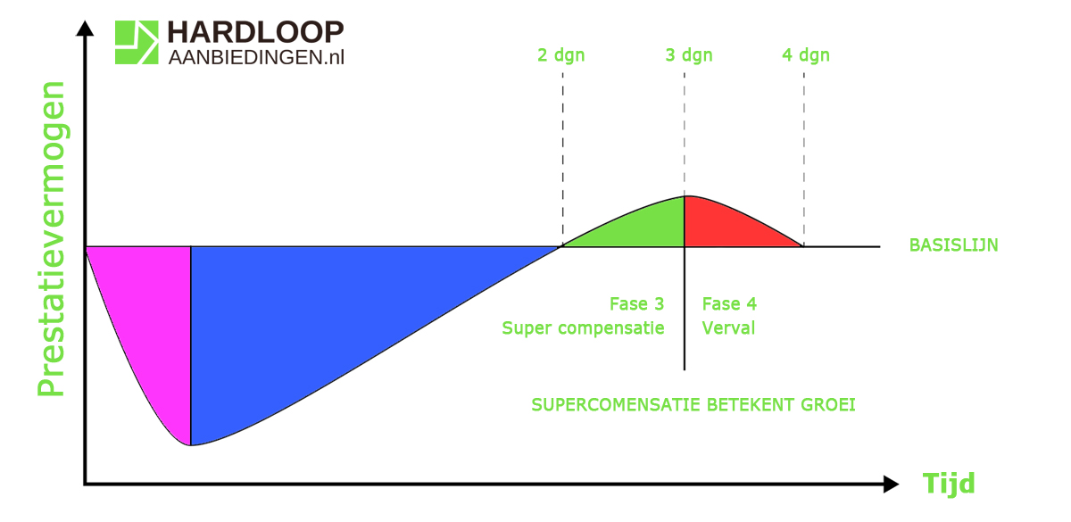 Supercompensatie - Hardloopaanbiedingen.nl