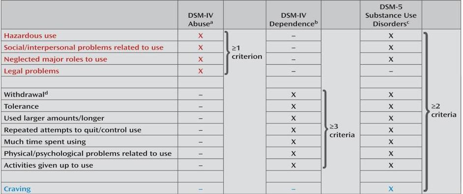 DSM 5 Criteria
