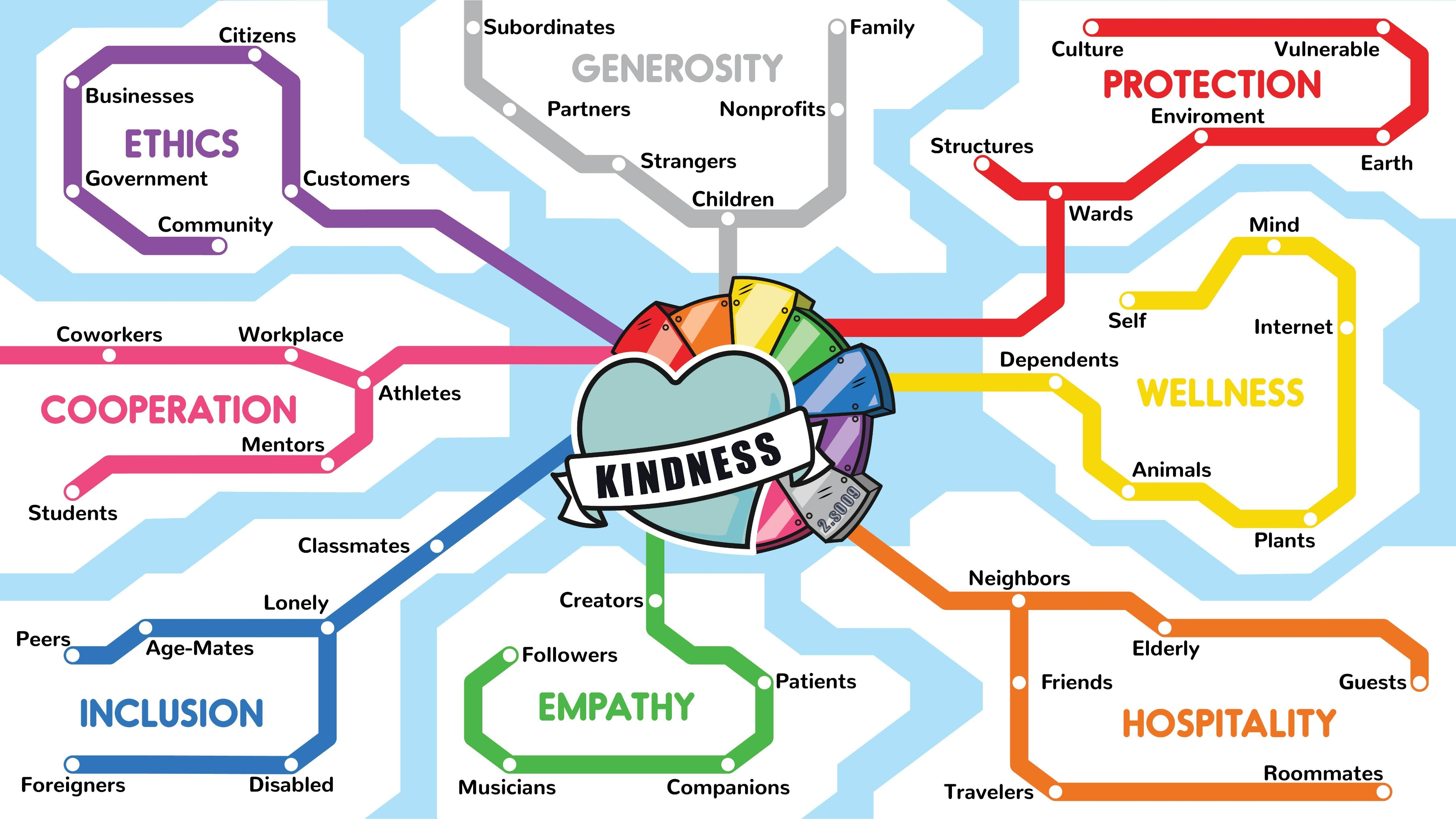 Kindness Association Map