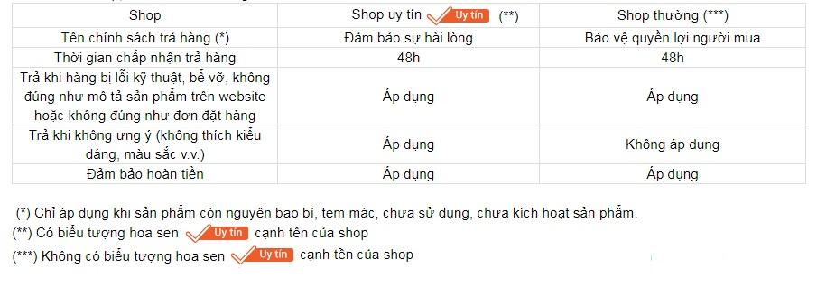 hoan-tien-tren-sendo-va-nhung-cau-hoi-thuong-gap