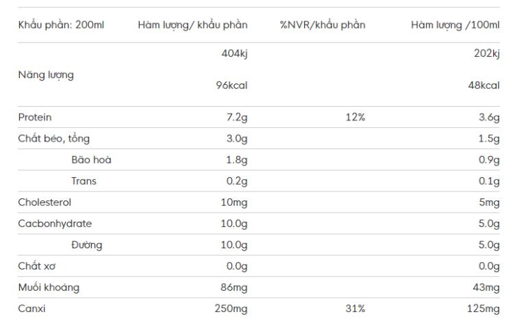 Thành phần dinh dưỡng sữa Meadow Fresh Low Fat